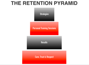 the client retention pyramid