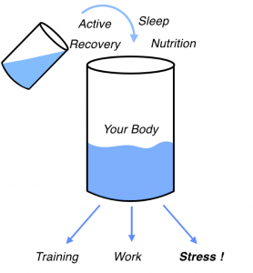 personal training client stress